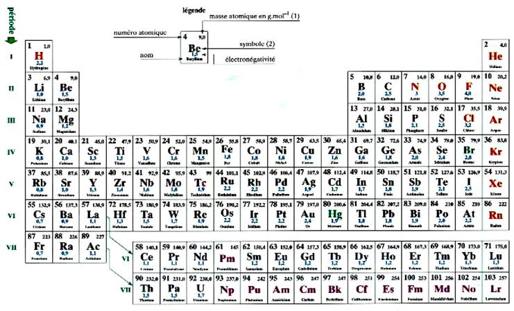 charge totale de l atome d azote