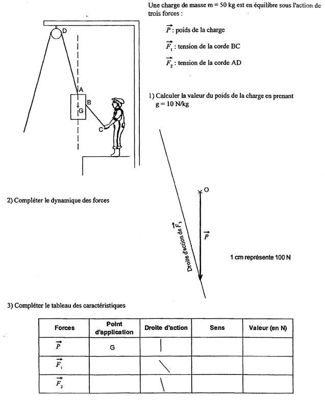 statique graphique 3 forces