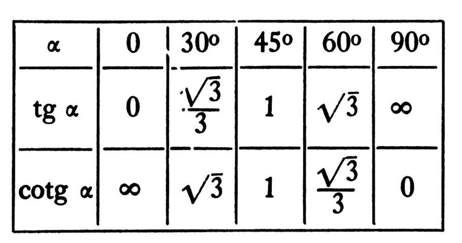 Relations Trigonometriques Dans Le Triangle Rectangle
